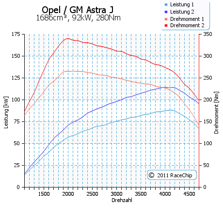 racechip--opel--astra--1-7-cdti-ecotec-92kw